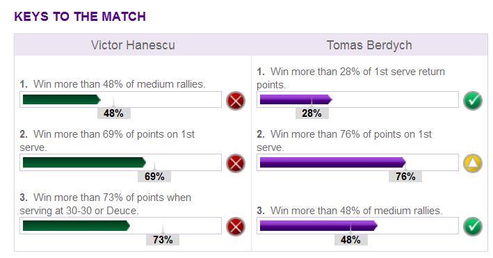 Match Keys Hanescu Berdych